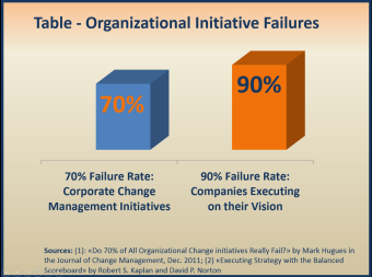 inatiatives fail While digital transformation is for the people in your organization, it is also  dependent on them.