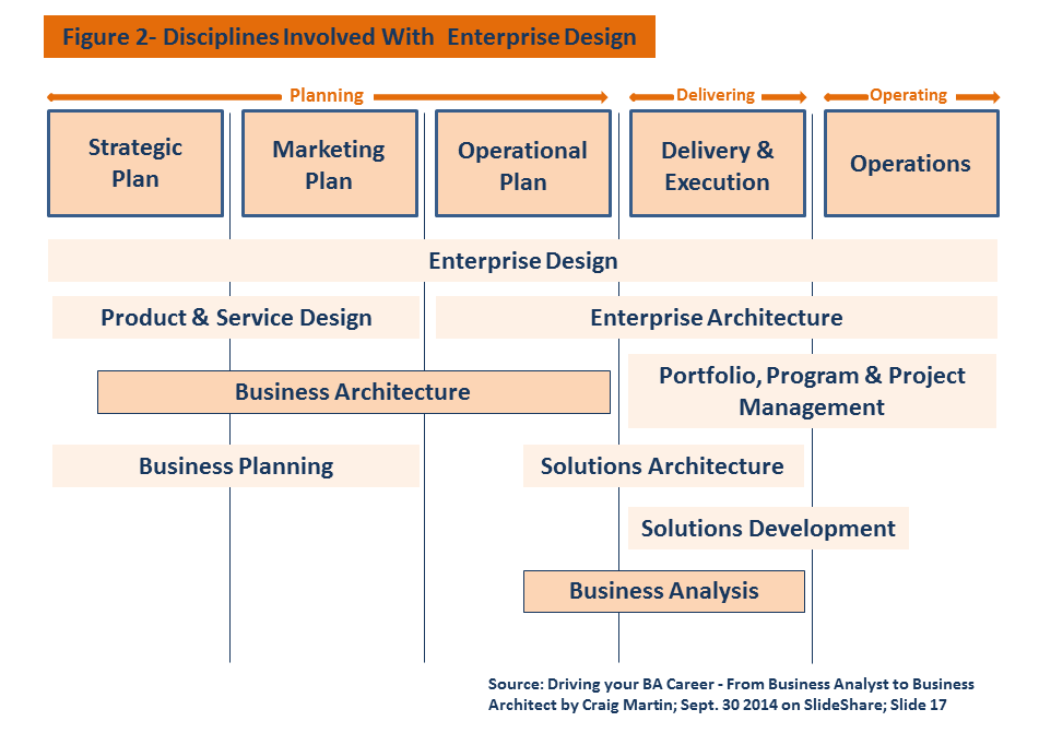 As Shown In The Figure At The Right Of This Paragraph, The Business  Architecture Discipline Is Involved In The Strategic, Marketing And  Operational Planning ...