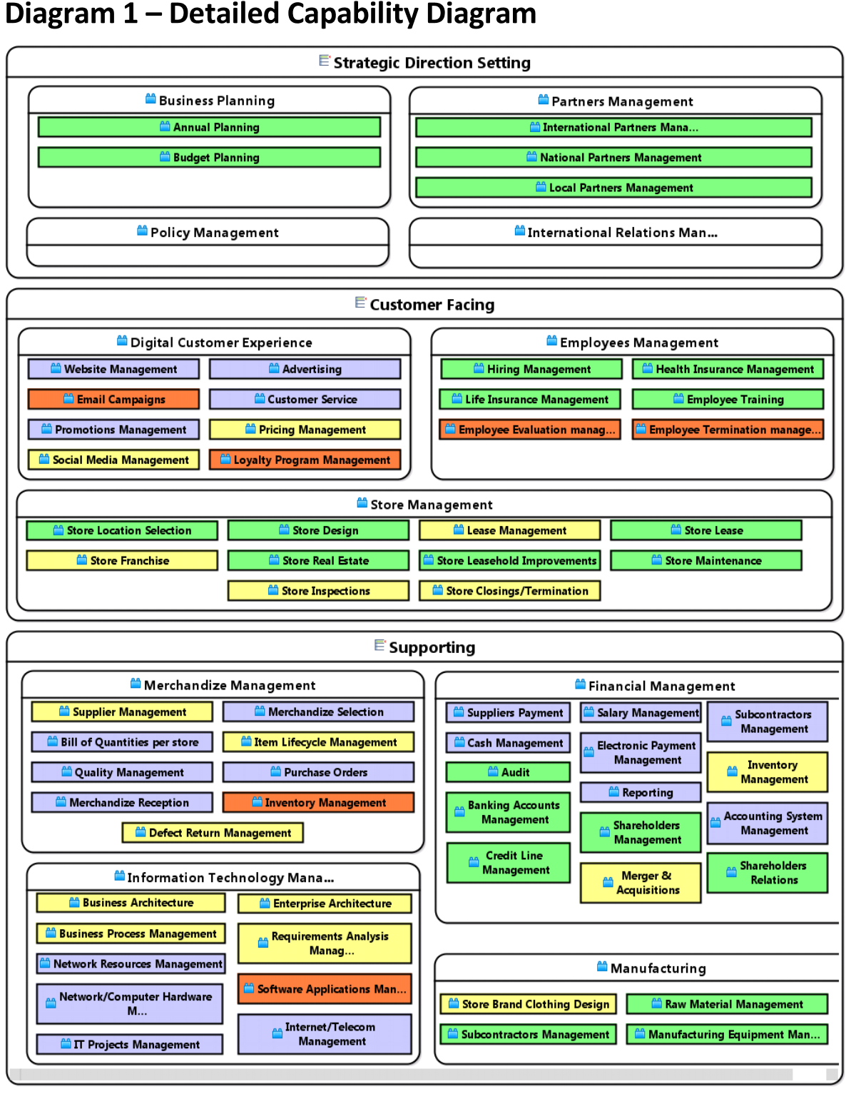 Business capability map visio template accmission
