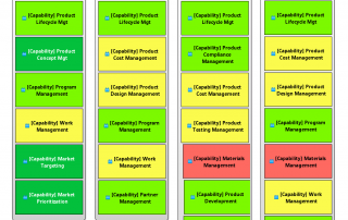 Develop New Product Value Stages_Capabilities Diagram