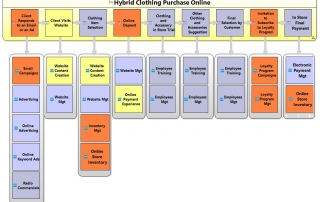 Hybrid Clothing Purchase Online Value Stages_Capabilities Diagram with measurement