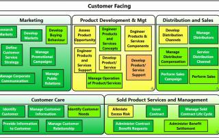 Panorama 360 Customer Facing Capabilities Detailed Diagram