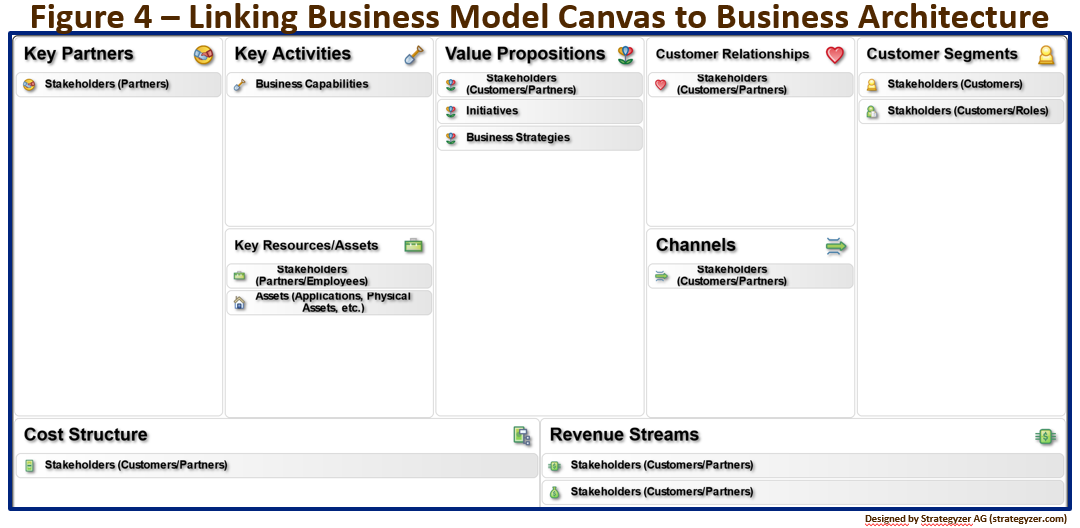 canvas business model