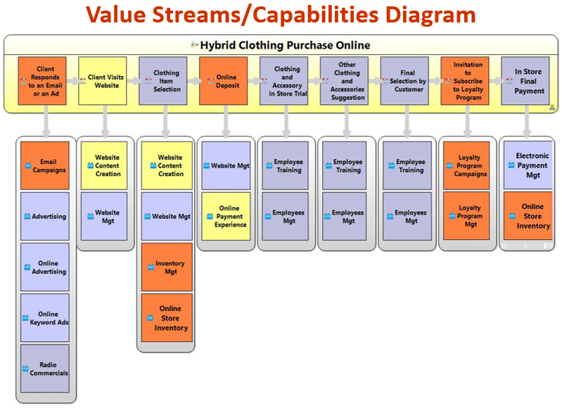business capability map template - the iris business architect software