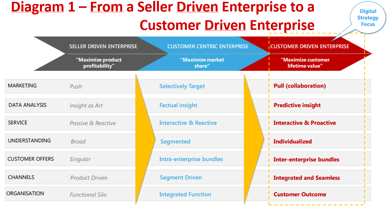 Understanding customer driving marketing and the economic foundation of marketing