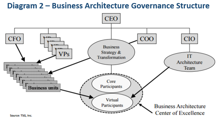 the place of business architecture within ea