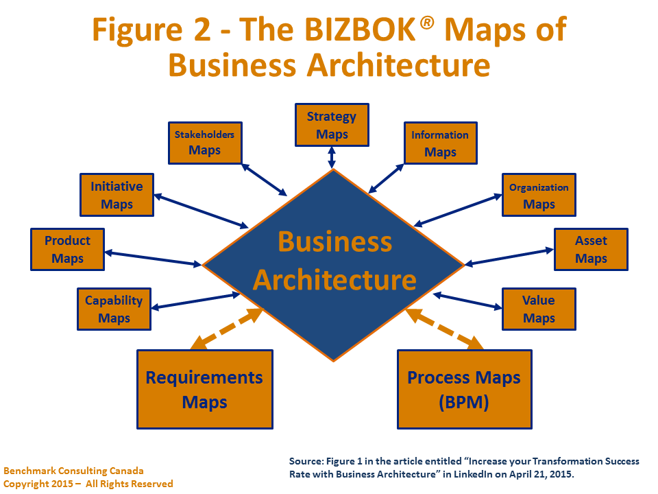 Requirements corporate strategies business architecture for Magento 2 architecture diagram