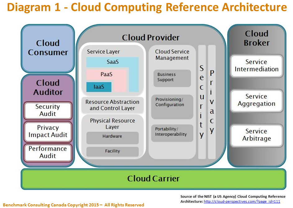 Migrating Legacy Applications to the Cloud Using Business Architecture